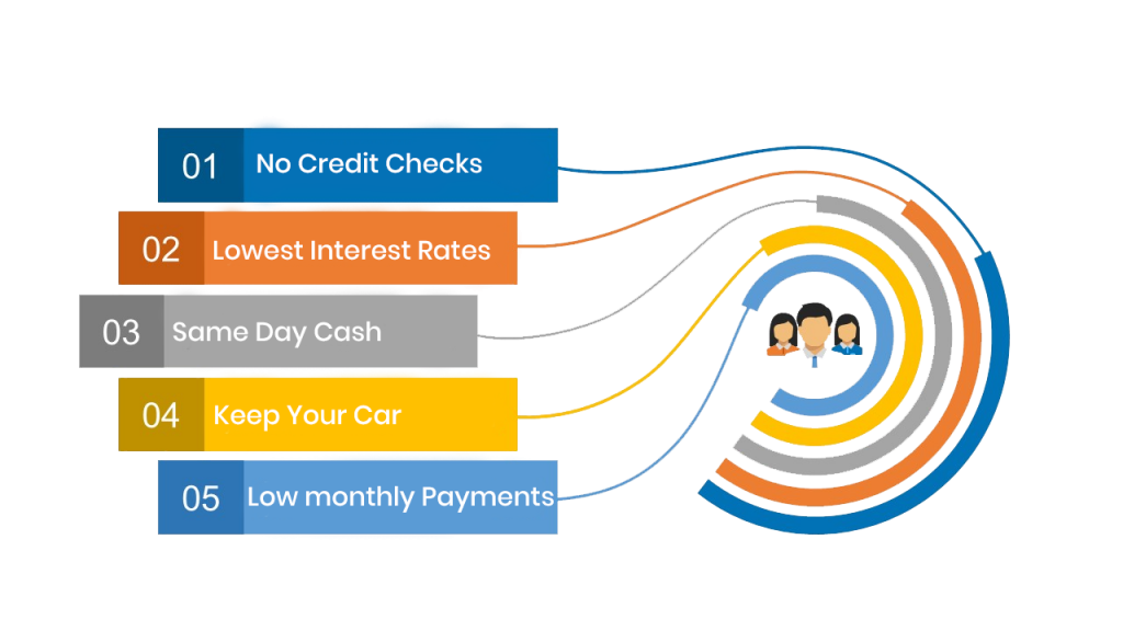Car-Collateral-Loans